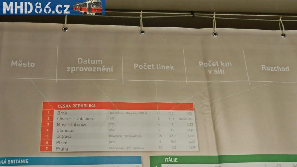 Provozy v Česku, vč. vysvětlivek sloupů užívaných i v dalších tabulkách