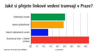 anketa_tram