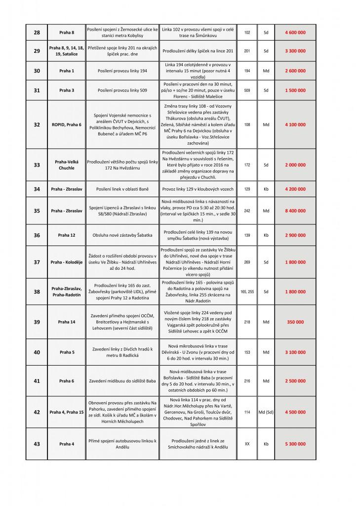 Požadavky městských částí 2016/2017 ‐ BUS